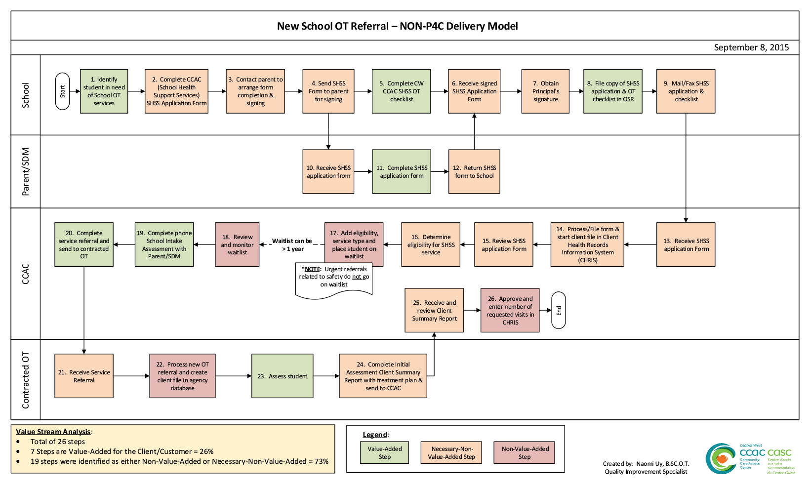 Figure: Non-P4C Process Map