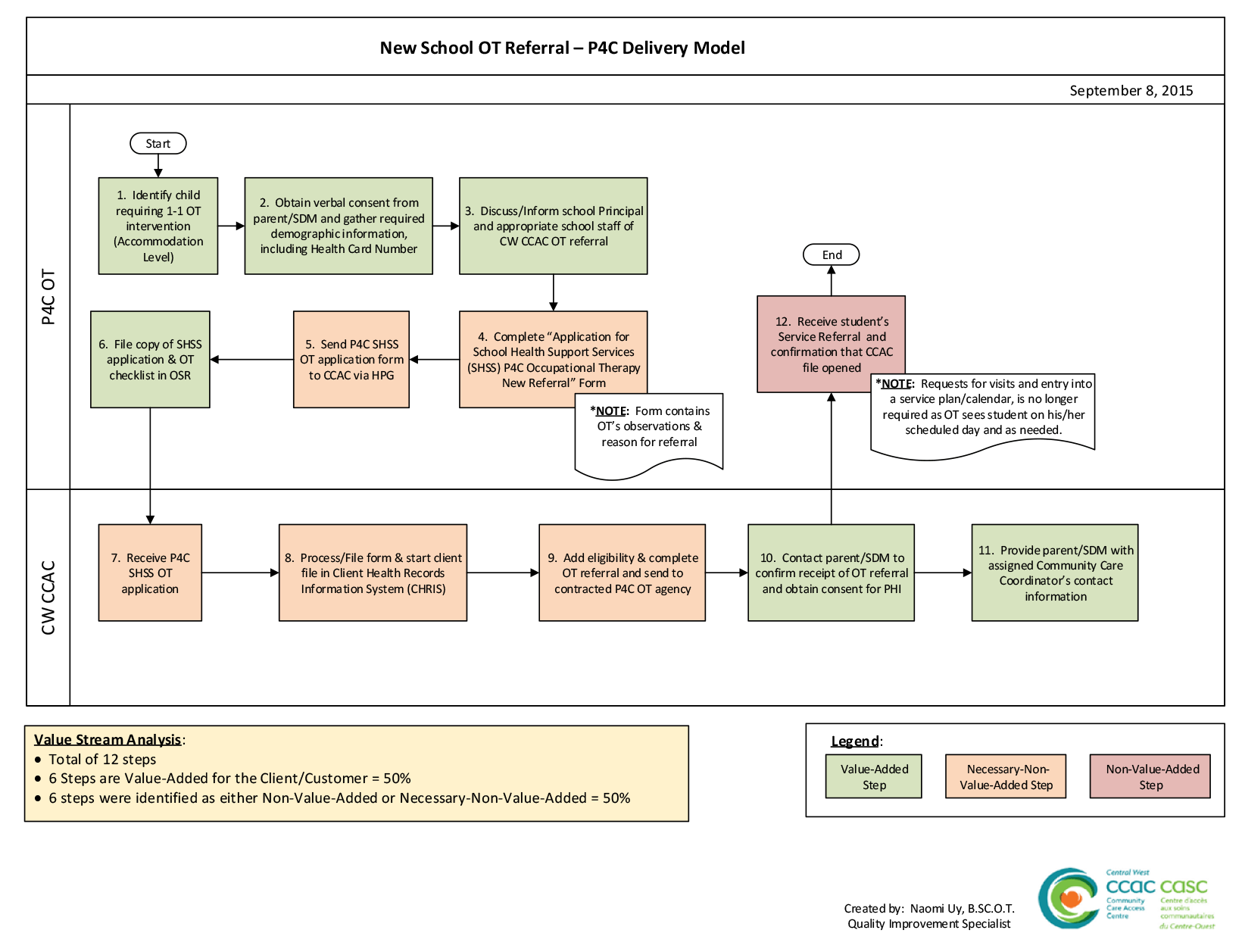 Figure: P4C Process Map